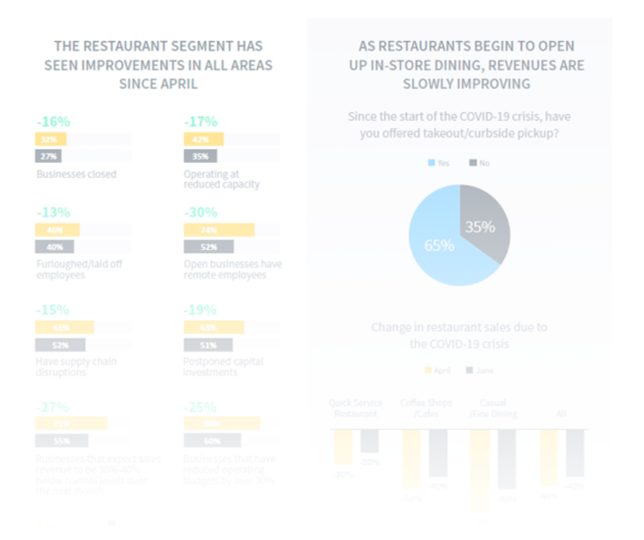 Localogy Modern Commerce Monitor Wave V-III Restaurant Industry Brief